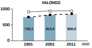 Saúde Valongo