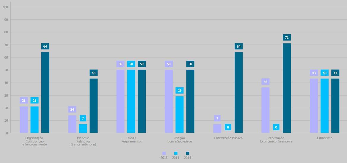 Evolução da transparência no Município de Penafiel