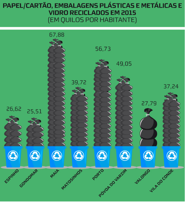 Reciclagem por habitante em 2015
