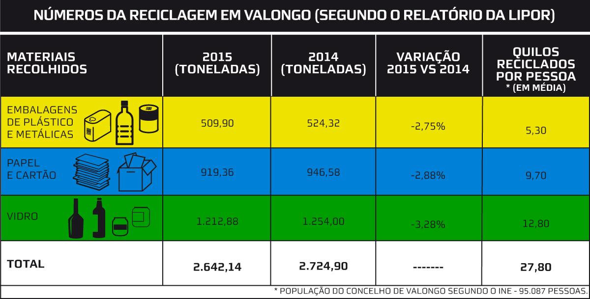 Números da reciclagem em Valongo, 2015
