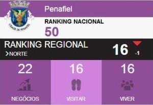 Ranking Penafiel