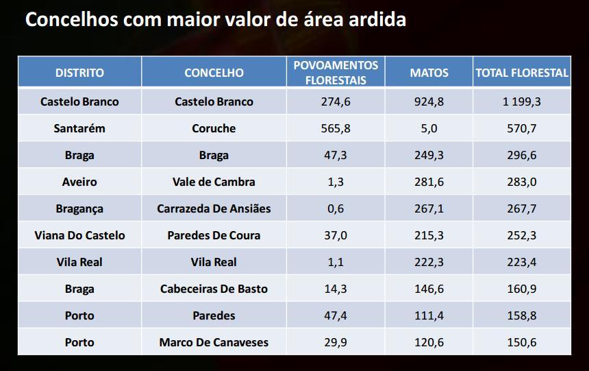 Dados ANPC